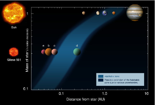 Habitable zone for planets around the Sun and Gliese 581. Credits: ESO.
