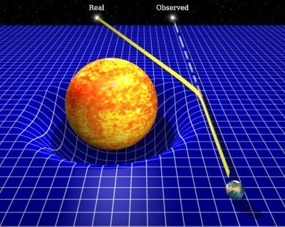 The curvature of the spacetime given by the presence of the Sun bends the light of a background star so that it appears to come from a slightly different position in the sky, away from it.