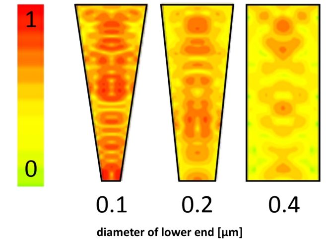 The simulation shows how the concentration of light (red = high concentration, yellow= low concentration) rises in the funnels with declining diameter of the lower end of the funnel. Credit: G. Shalev, S. Schmitt/MPL