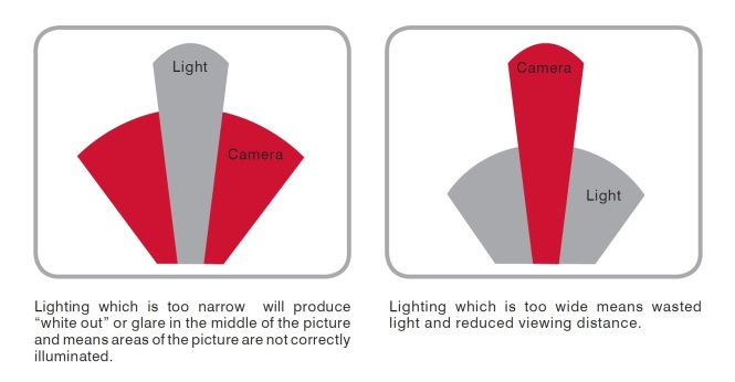 Lighting and Camera Alignment