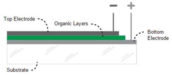 In a typical OLED, a thin layer-no more than about 100 nm thick-of organic dye molecules is sandwiched between two electrode contacts. When an electrical current is applied to the OLED, it excites the organic dye molecules, causing them to emit light. By changing the type of organic dye molecules used, the colour of the light can be tuned across the entire visible spectrum. Credit: Michael Helander.