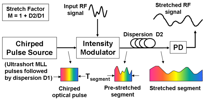 Optical frontend for a time-stretch analog-to-digital converter is shown. The original analog signal is modulated over a chirped optical pulse (obtained by dispersing an ultra-short supercontinuum pulse). Second dispersive medium stretches the optical pulse further. At the photodetector (PD) output, stretched replica of original signal is obtained. Credits: Wikimedia Commons.