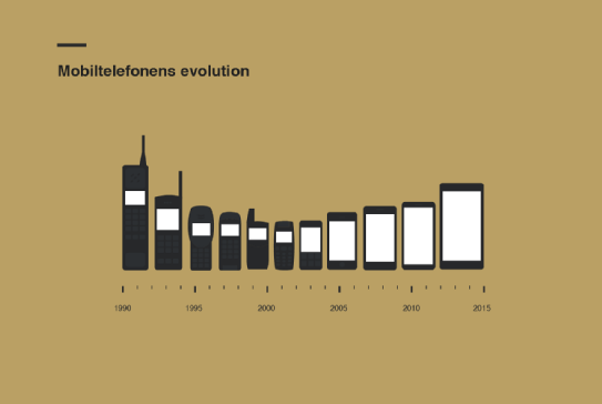 Mobile phone evolution in the last 25 years. Credit: ://www.fremtidensbusiness.dk/#facts