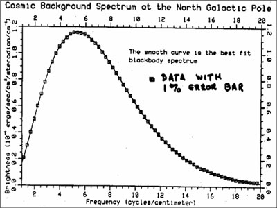 The spectrum that was presented at the January 1990 meeting of the American Astronomical Society, based on the first 9 minutes of data from COBE. The solid line shows a theoretical blackbody, and the squares show the COBE data, with error bars contained within the squares. Credit: NASA
