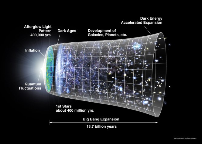 A visual representation of almost 14 billion years of cosmic history: the CMB was emitted when the Universe was only about 400,000 years old. Credit: NASA/WMAP