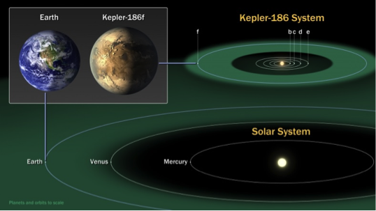 Figure 3. The diagram is a comparison of the habitable zone of the Kepler-186 planetary system with that of our solar-system. The green color marks the region where the heat flux from the star is appropriate for a rocky planet with an atmosphere similar to Earth's to have liquid water on its surface. The habitable zone around our sun is much larger than that for the Kepler-186 system, but both contain Earth-size planets. Credit: NASA.
