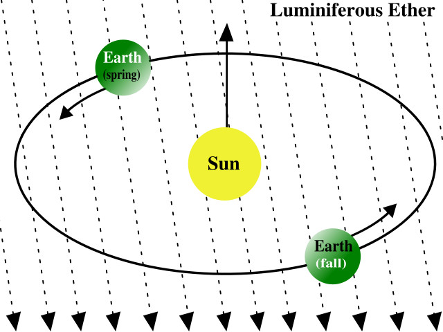 "A depiction of the concept of the ""aether"". Credit: Wikimedia Commons."