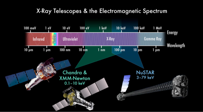 X-rays are electromagnetic radiation just like radio waves, optical and infrared light.    X-rays have a wavelength the size of an atom, and must be observed from above Earth's atmosphere by telescopes such as Chandra, XMM-Newton and NuSTAR. Credit: NASA.