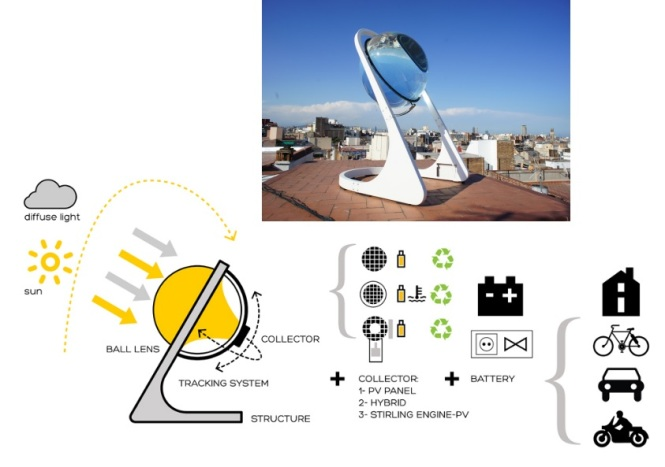 Creatively designed solar cell charger embedded with dual-axis tracking mechanism. Credit: Sarun Sumriddetchkajorn.