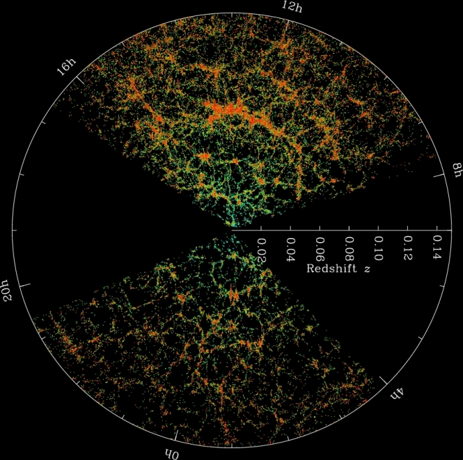 The Sloan Digital Sky Survey map of the Universe out to 2 billion light-years. Each dot is a galaxy; the color bar shows the local density. Image credit: M. Blanton and SDSS.