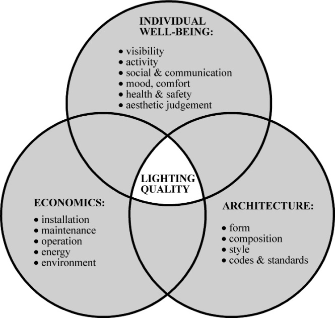Lighting quality is contextual, being a function of meeting the functions of the space (here expressed as individual well-being of people in buildings), while taking into account the economic and environmental context and the physical setting (here expressed as architectural considerations). Credit: (1).