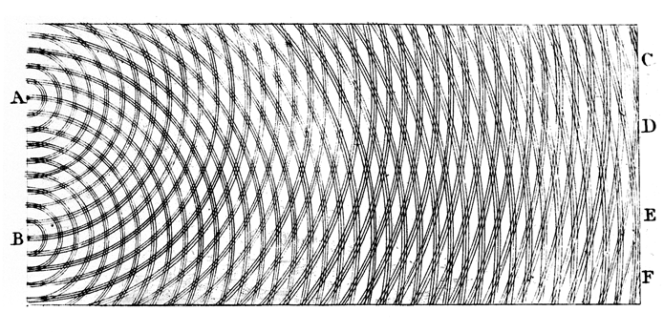 Thomas Young's sketch of two-slit interference based on observations of water waves. Credit: Wikimedia Commons.