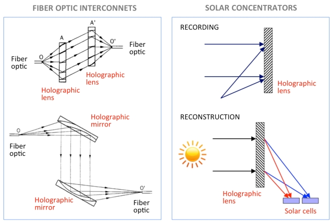 Holographic optical elements (HOE). Credit: A. Beléndez.