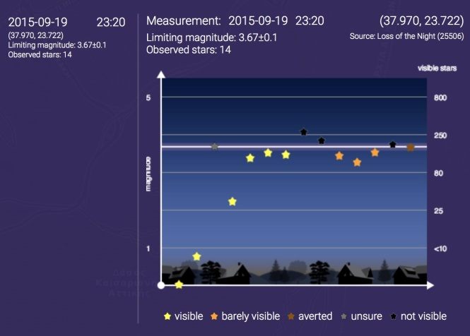"""Details of a Loss of the Night app observation. The scale on the left shows the naked eye limiting magnitude, the scale on the right shows approximately how many stars can be observed at the location. Credits: Christopher Kyba & interactive scape""."